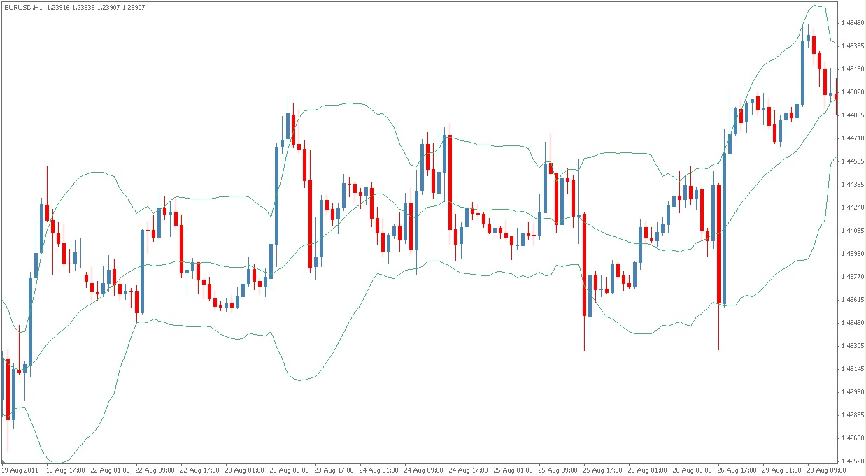 About bollinger bands