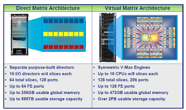Virtual_matrix_architecture