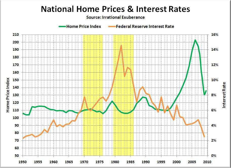 [Image: USA-Home-Price_1950-2009-real.png]