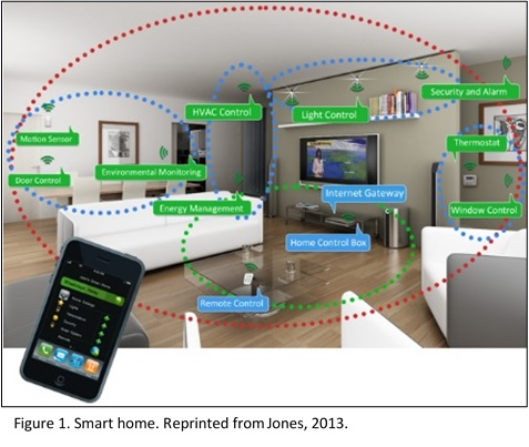Personal Expert System: Setting Home Automation Standards