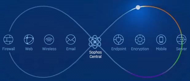 Empresas en riesgo debido al tráfico de red no identificado @Sophos @SophosLatam
