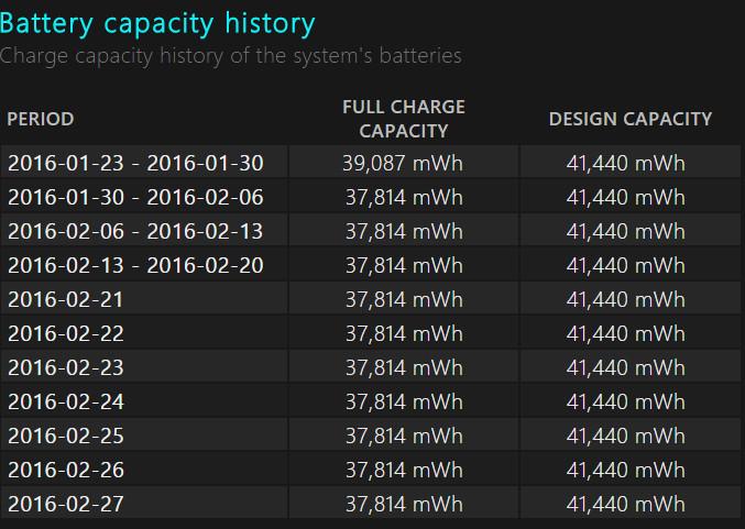 battery capacity history