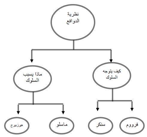 نظريات الدوافع