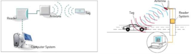 Waltonchain RFID Technology