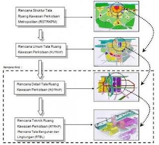 produk perencanaan tata ruang