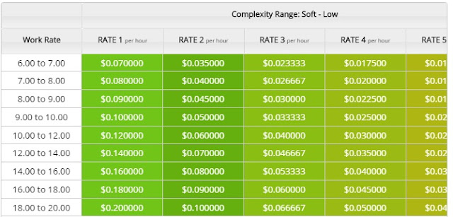 Earning table for the EarnMoney software