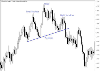head and shoulder top reversal pattern