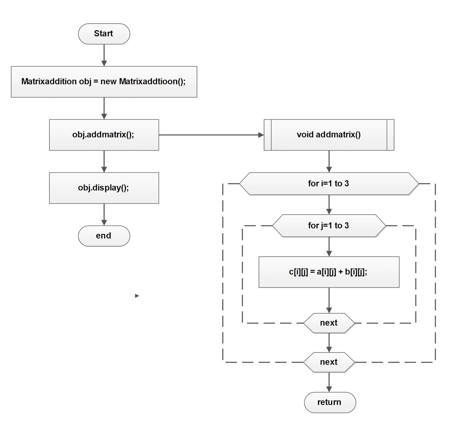 c programming flowchart example interactive chart maker flowchart2b 2bmatrixaddition page 1 min c - Flowchart C