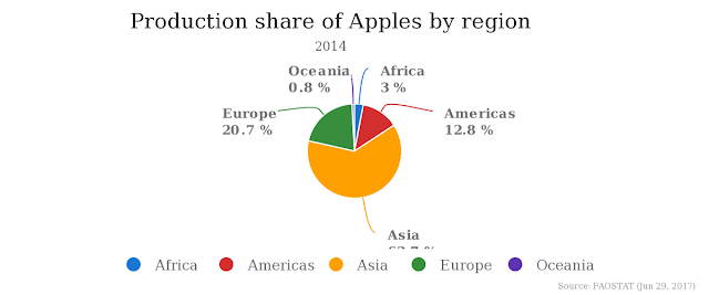 production of apples in the world