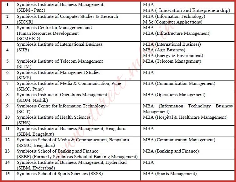 MBA (Executive) - Part Time: Programme Details   Symbiosis ...