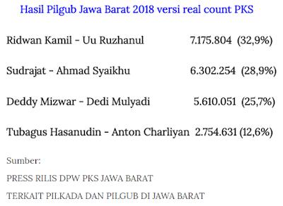 Hasil Pilgub Jabar 2018 Versi PKS. Pasangan RINDU menang.