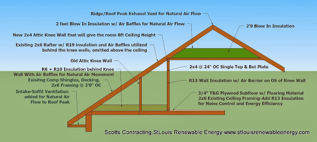 CAD Detail-Energy Efficient Ceiling and Wall Construction by Scotty-Scotts Contracting