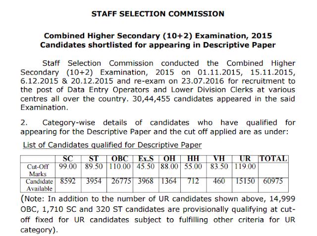 SSC CHSL 2015 Result Declared (Paper-1)