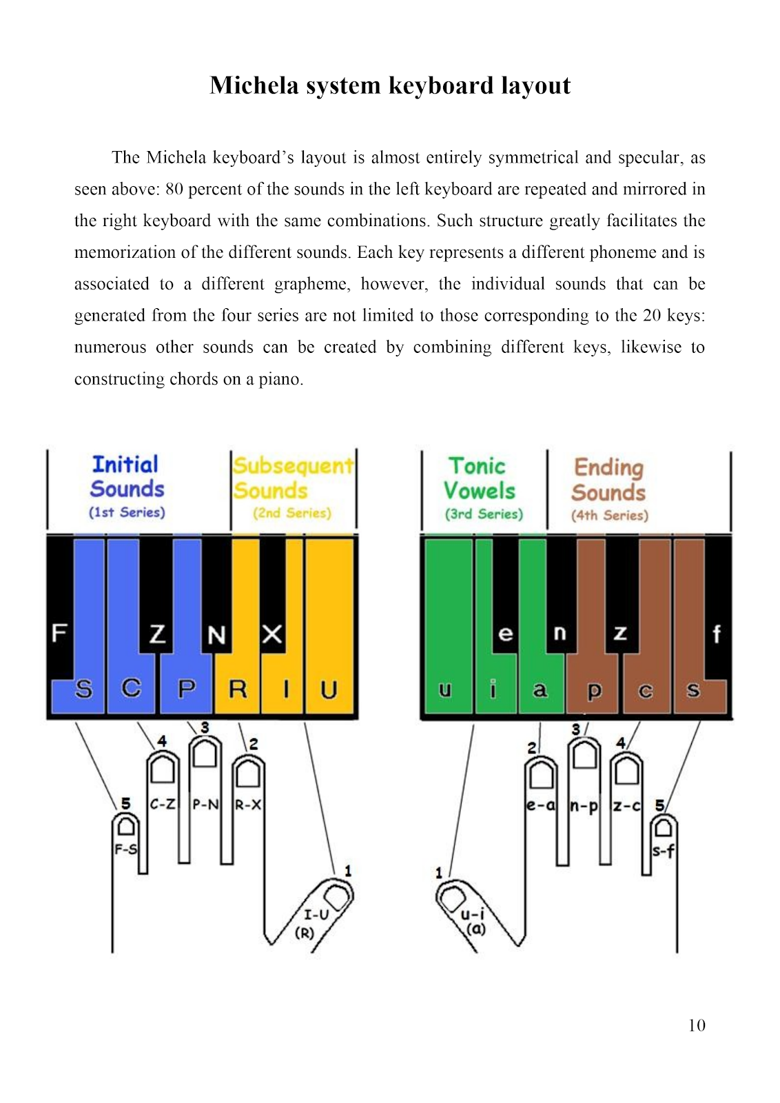 diagram of Michela MIDI keyboard