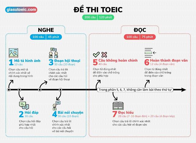 Cấu trúc đề thi Toeic và kinh nghiệm làm bài Toeic