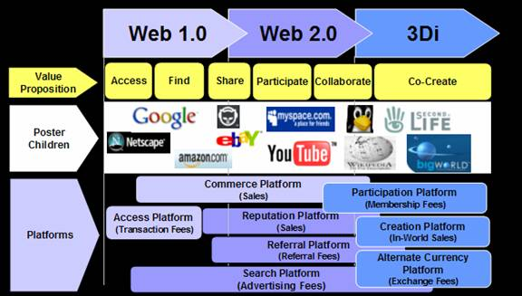 One Infinite Loop: Web 1.0, 2.0 and to come, 3.0