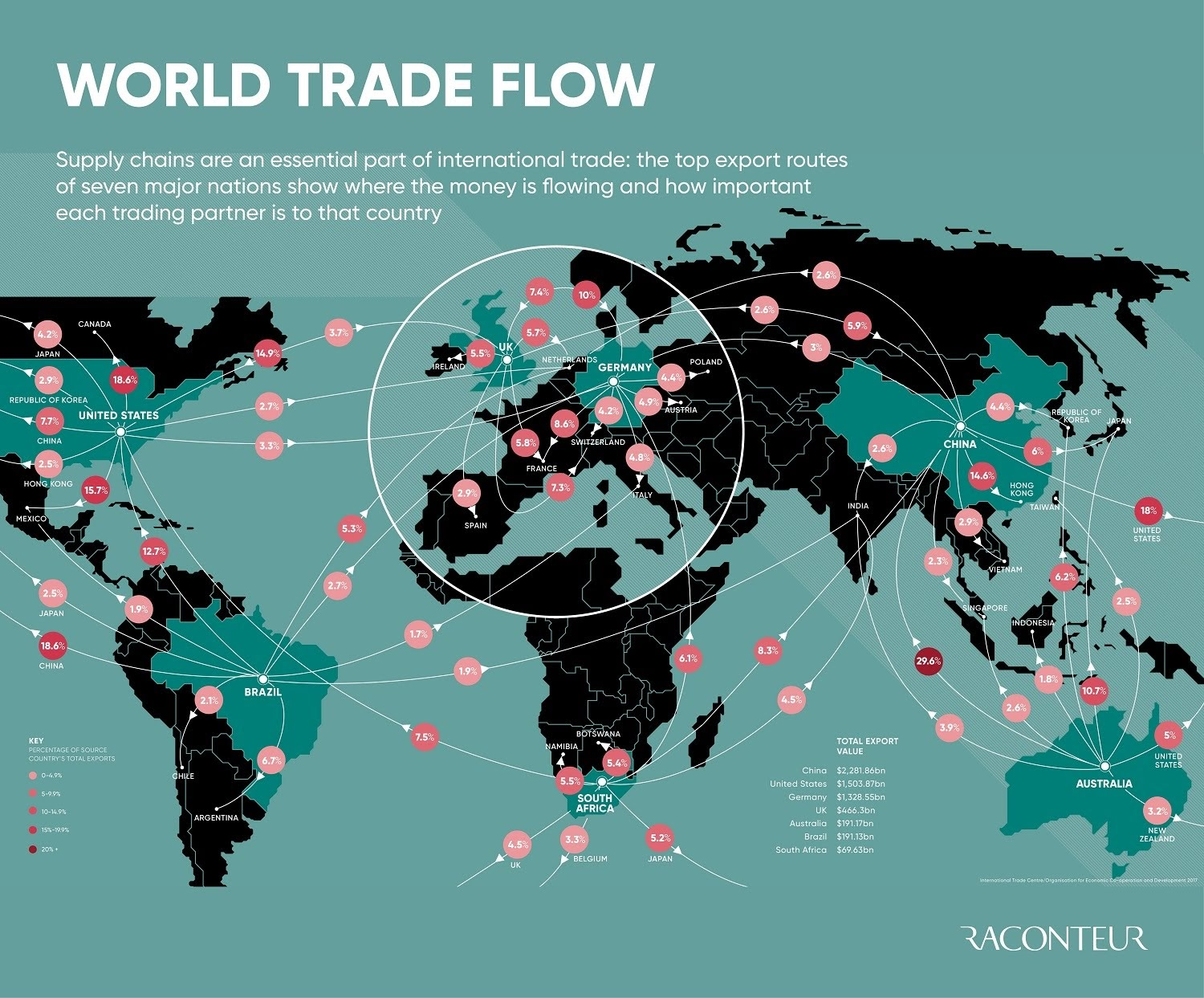 World trade flow #infographic