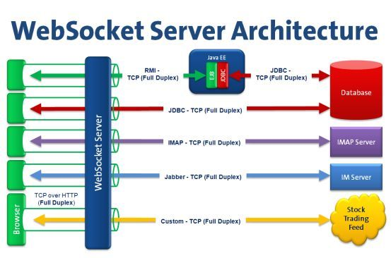 websocket server architecture