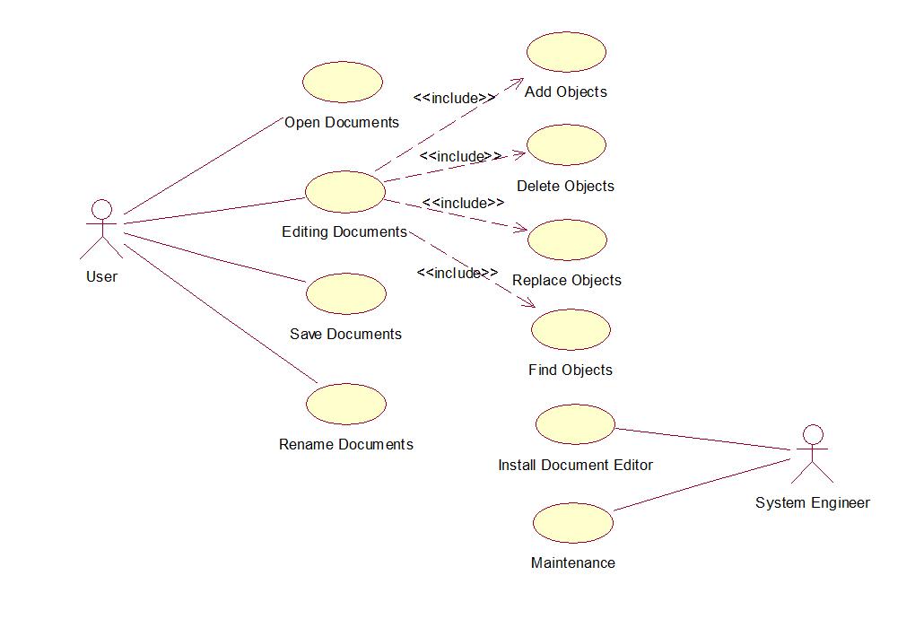 UML and Design Patterns: Document Editor UML Diagrams