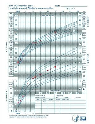 Kurva Pertumbuhan CDC-2000 Lengkap