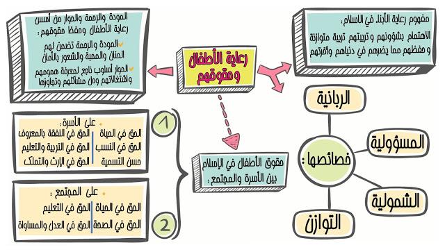 دروس التربية الاسلامية  للأولى باكالوريا فقه الأسرة: رعاية الأطفال وحقوقهم