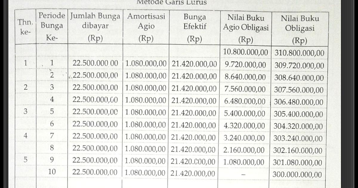 Akuntansi Pengertian Perhitungan Hutang Obligasi Dan Soal Soal Amortisasi Obligasi