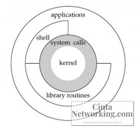 Penjelasan Sistem Call Pada Sistem Operasi Dan Jenis Jenisnya Lengkap - Cintanetworking.com