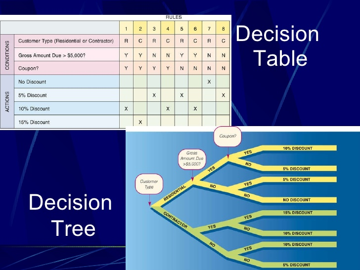 Software Engineering 13 Decision Table Tree Online Code