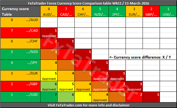 The Additional Ysis Of This Table Compared To Currency Score Is That Comparison Compares Strength Between Currencies Each