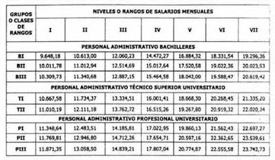 Tabulador Administrativo 01-11-2015