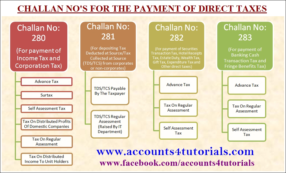On-Line Tax Accounting System (OLTAS) General, Challan Used