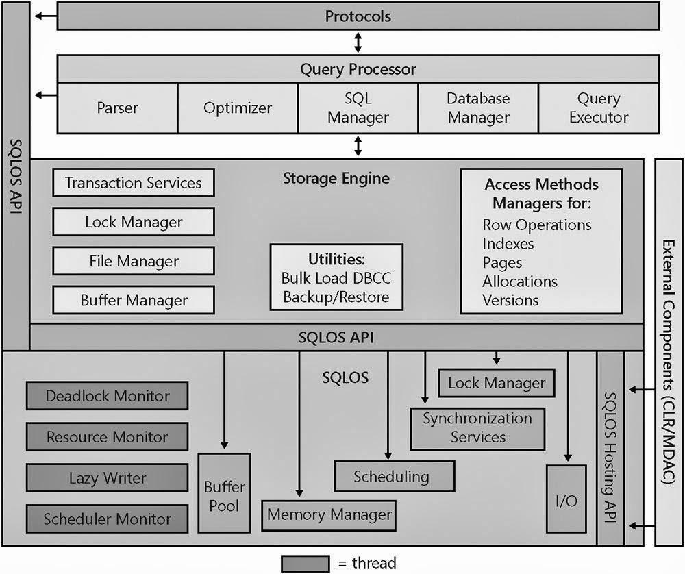 Error Log: SQL SERVER 2008 ARCHITECTURE