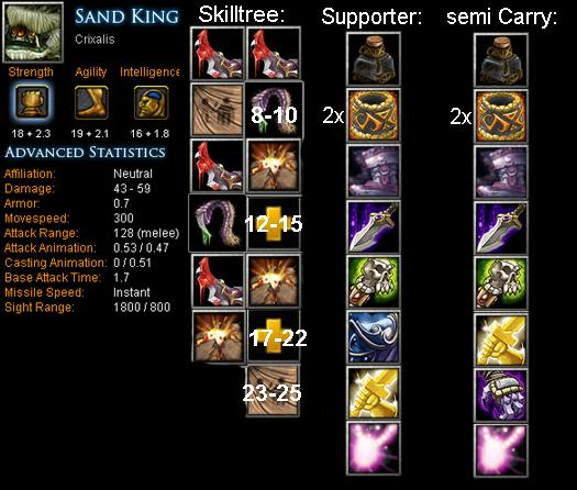 Dota Sand King Item Build | www.pixshark.com - Images ...