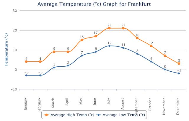 Gráfico do Clima em Frankfurt