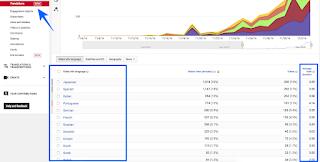 Cara Jitu Menaikan Jumlah View & Earning Video Youtube Melalui Translation