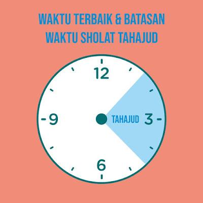 waktu utama dan batasan waktu sholat tahajud
