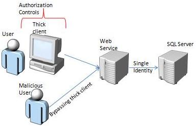 Estructura de Cliente/Servidor (Bypass Aplicativo Cliente) imagen