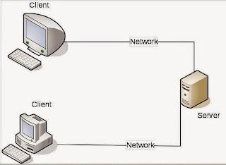 Macam-Macam Arsitektur Aplikasi Client Server