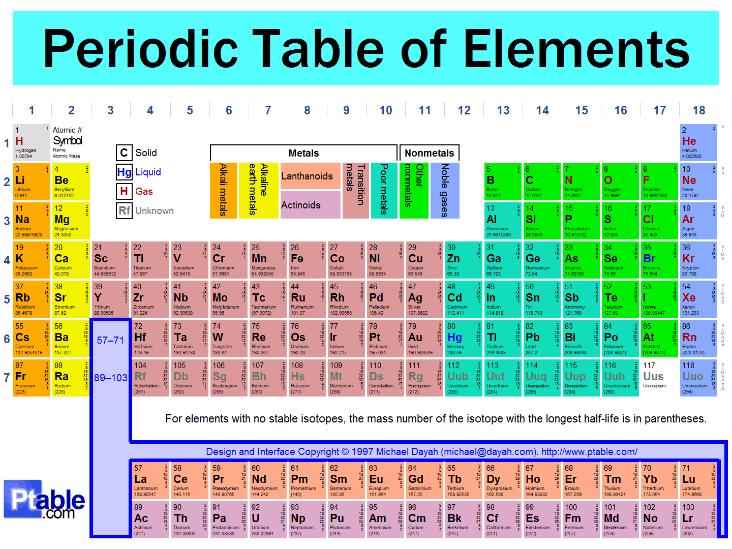 Valency periodic table gallery periodic table images valency periodic table image collections periodic table images periodic table of elements with atomic mass and gamestrikefo Image collections
