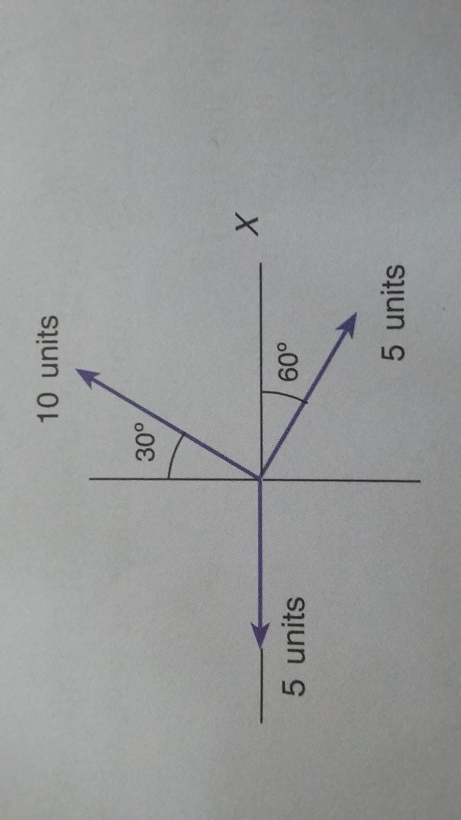 Fisika Soal Dan Pembahasan Vektor Fisika Kelas 10 Sma