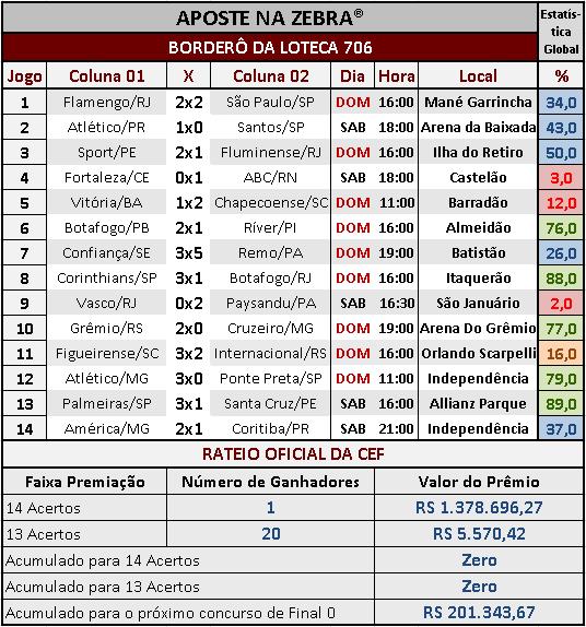 LOTECA 706 - RESULTADOS / RATEIO OFICIAL 01