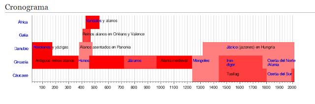 Origen de Catalunya, alanos, cath-alanos, cath-alaunia, cronograma