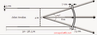 Ukuran Lapangan Lempar Lembing, Tongkat Beserta Penjelasannya