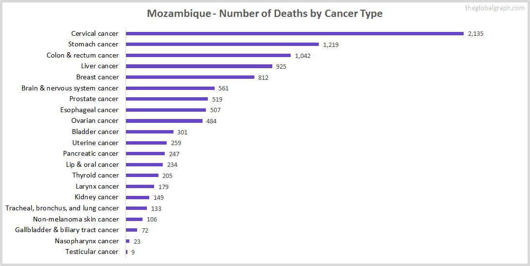 Major Risk Factors of Death (count) in Mozambique