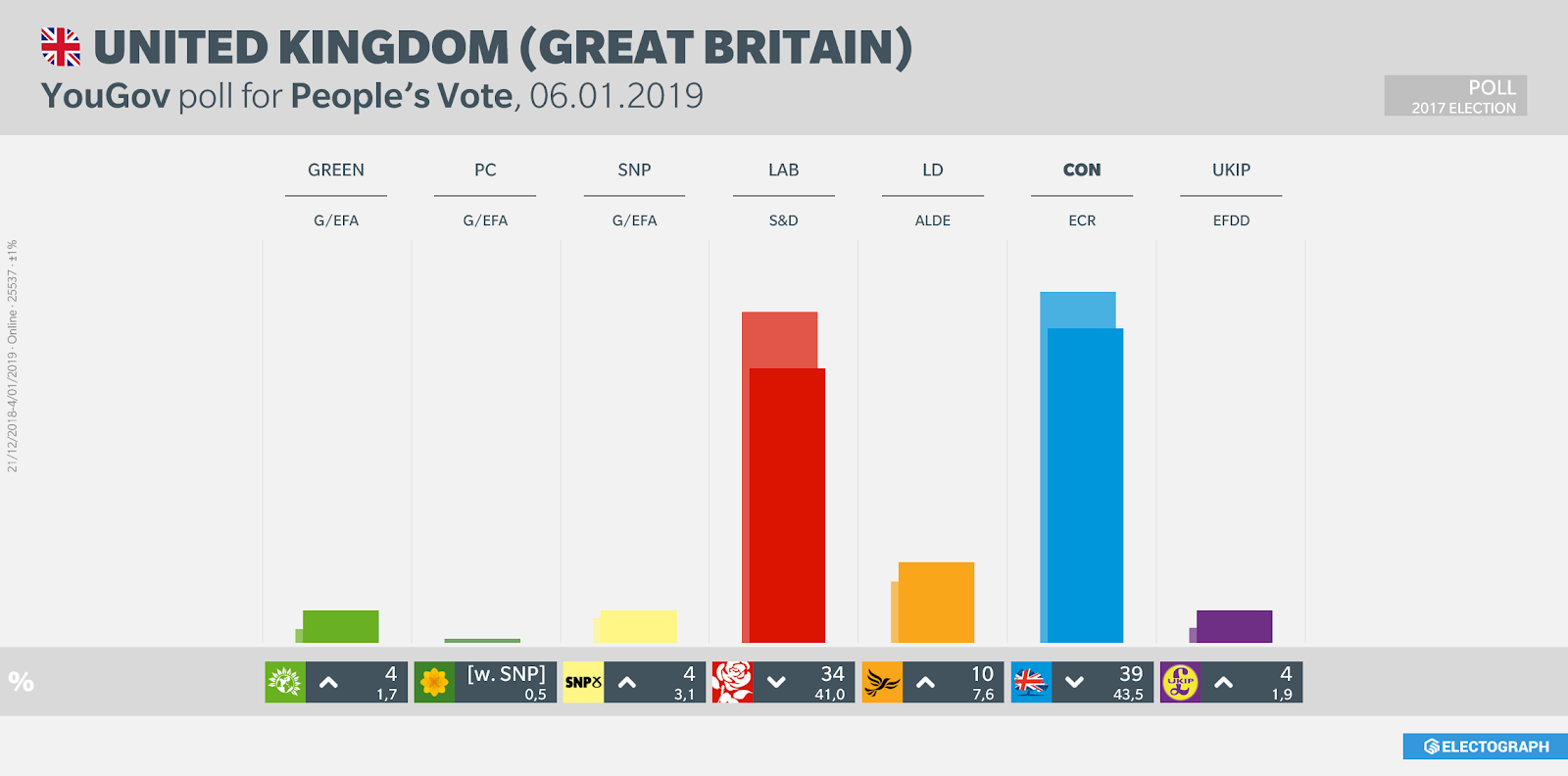 UNITED KINGDOM: YouGov poll chart for People's Vote, 6 January 2019