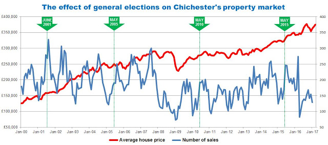 chichester property market graphing house prices
