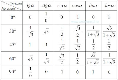 Значения тригонометрических функций некоторых углов. Математика для блондинок.