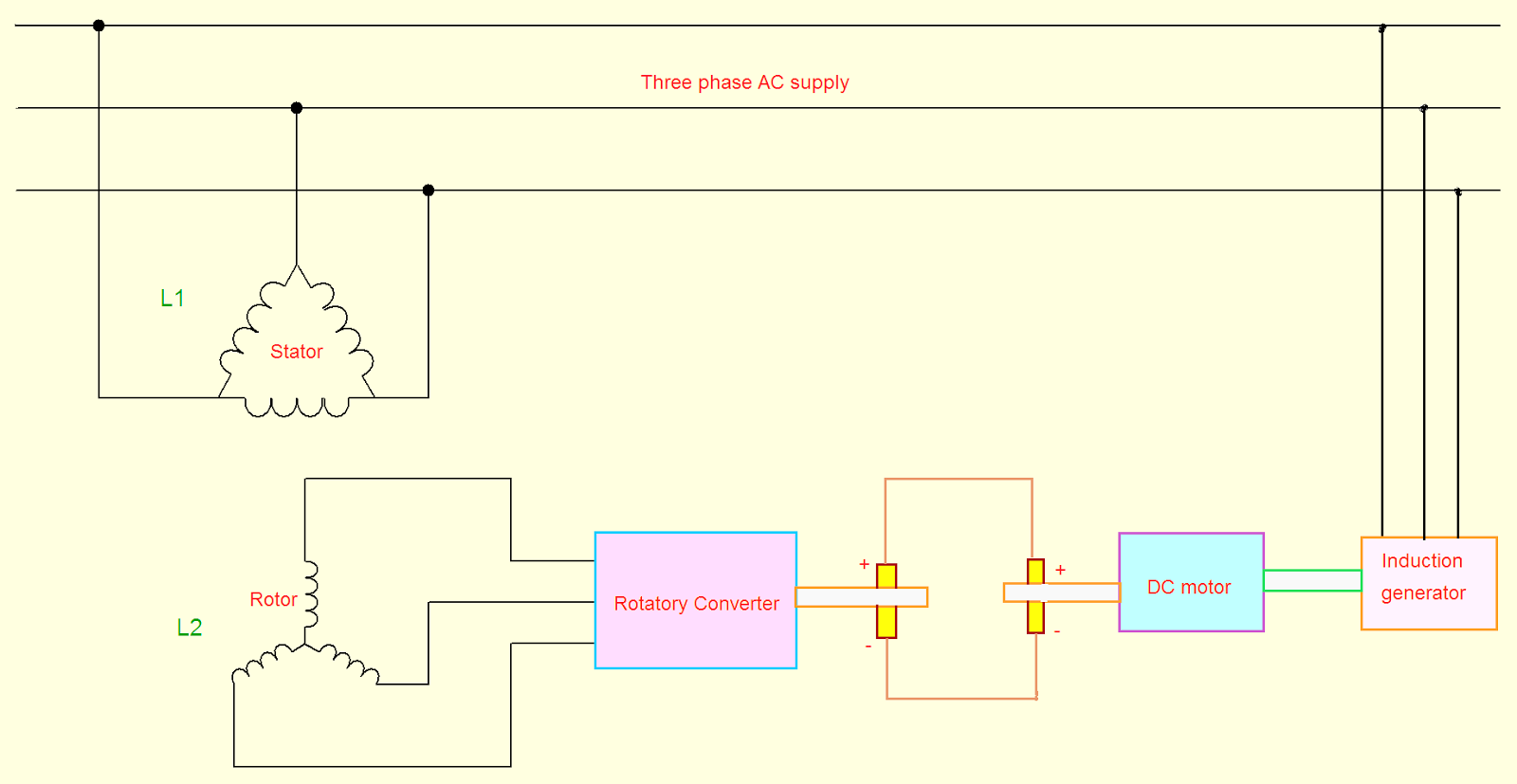 Slip Power Recovery Schemes Electric Easy Wind Turbine Generator 3 Phase Wiring Diagram Motor Is Connected To The Dc By Coupling Them Mechanical Input Of Converted Into Electrical And Fed Induction