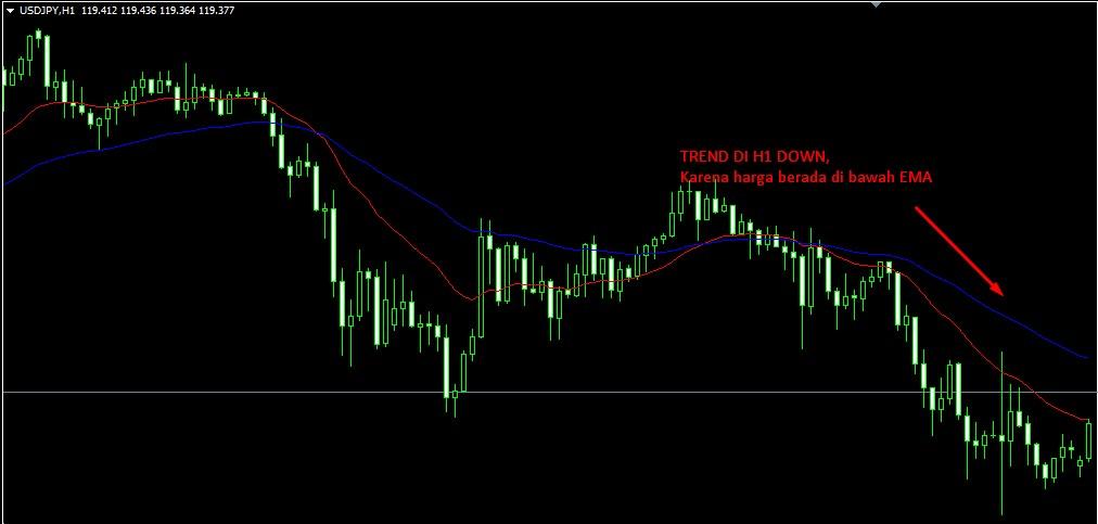 Indikator forex 100 profit