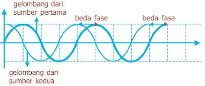 Penjelasan mengenai suatu tahap yang telah dicapai oleh suatu gerak terpola Pengertian Beda Fase Gelombang Fisika, Puncak dan Lembah, Frekuensi, Sudut, Arah